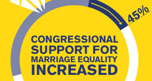 For the First Time Ever, Human Rights Campaign Scores Members of Congress on Marriage Equality